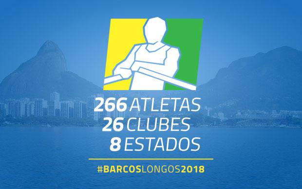 Brasileiro de Barcos Longos 2018: 266 atletas, 26 clubes e 8 estados